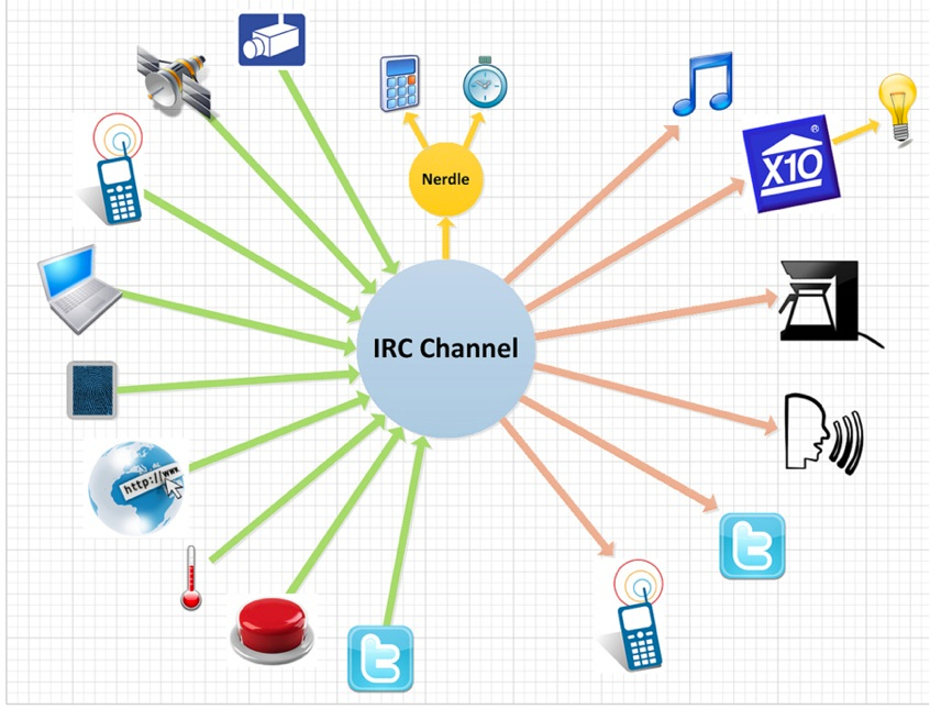 Irc-hub-home-automation-ubiqitious-computing.jpg